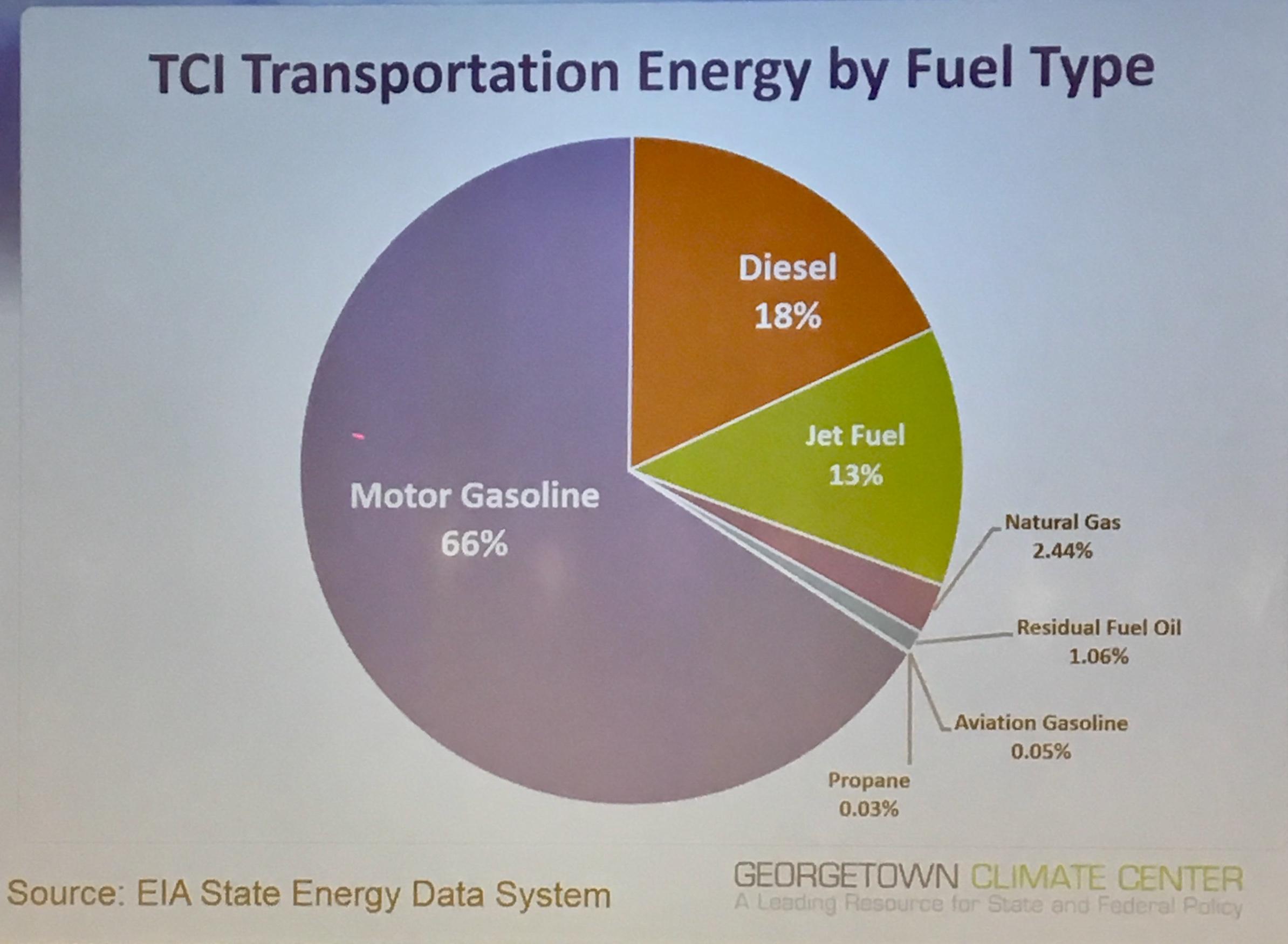 TCI_by_Fuel_Type.jpg