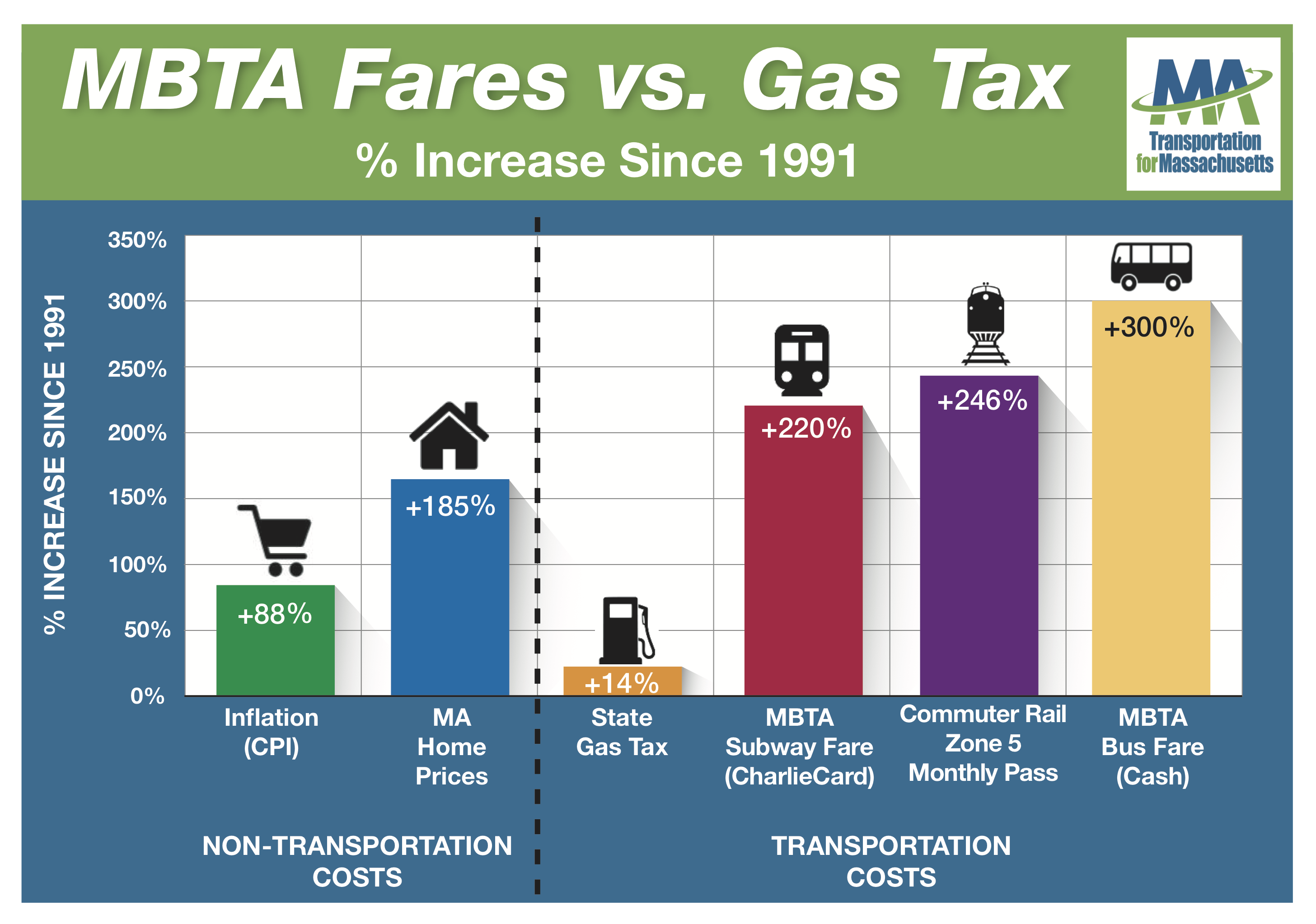 Gas_Tax_vs._Fares_Graphic_vFinal.png