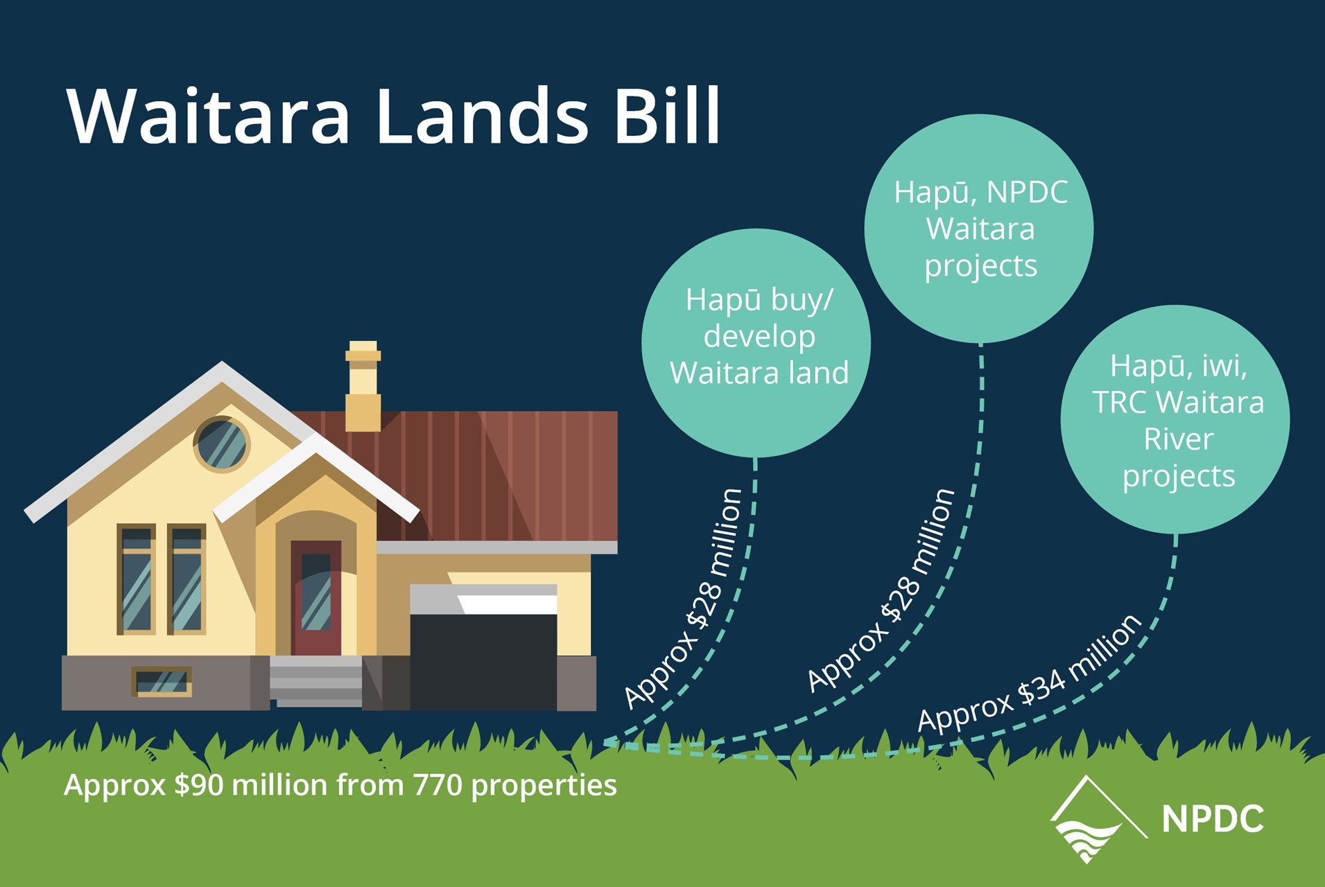 Waitara_Lands_Bill_graphic_NPDC.JPG
