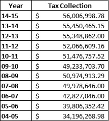 KSD_10_Year_Tax_Collections.jpg