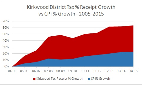 Tax_receipts_vs_CPI.jpg