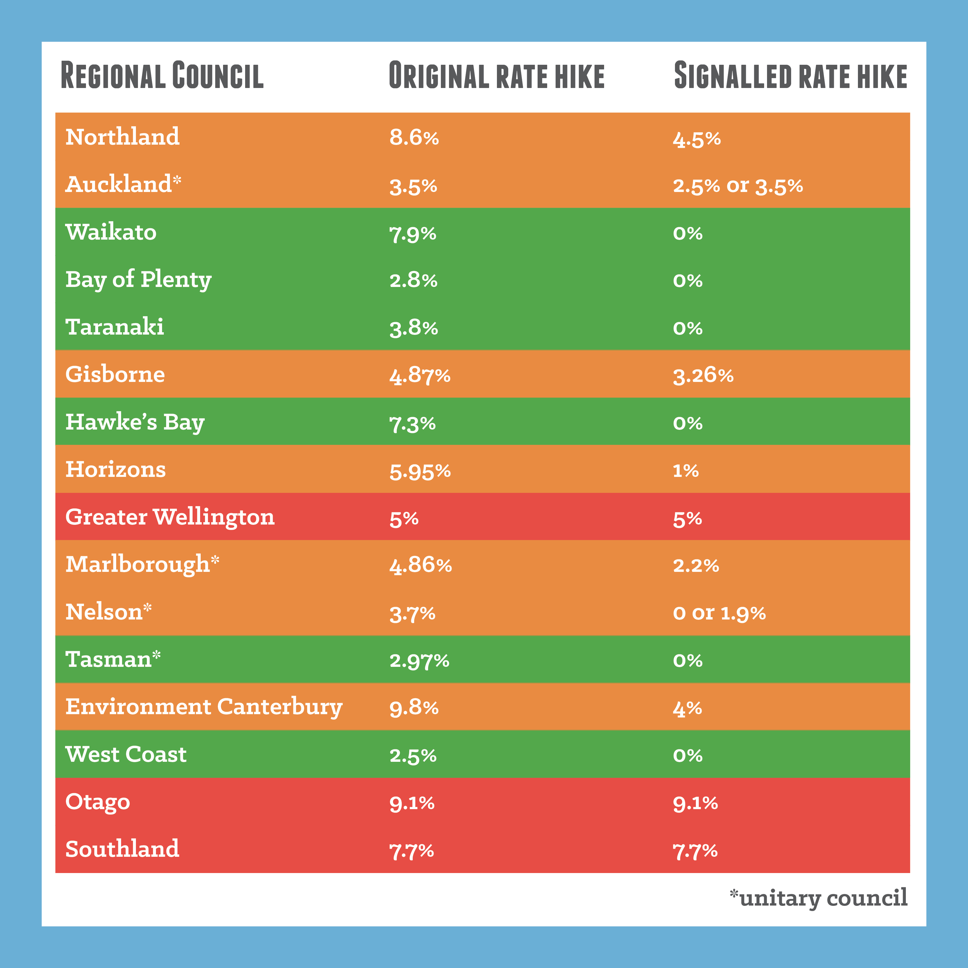 Rates table