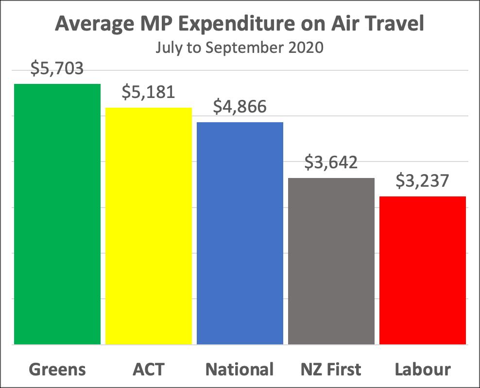Air travel graph
