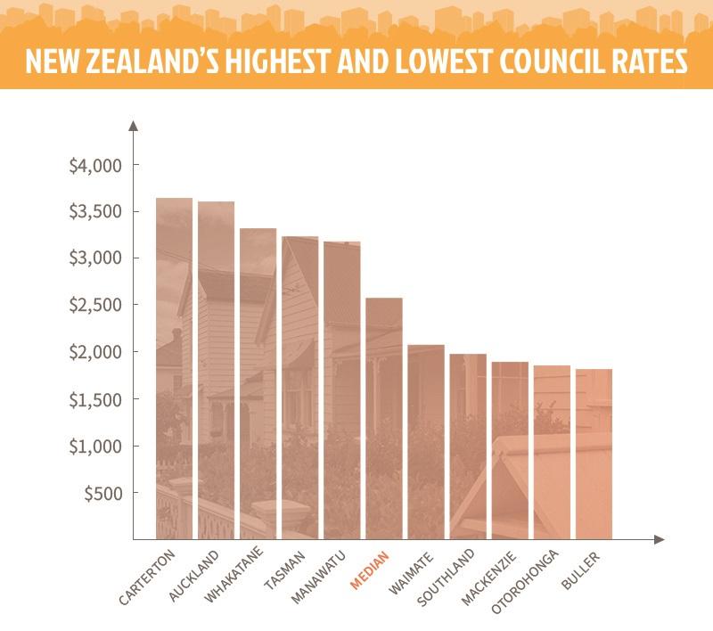 Rates graph
