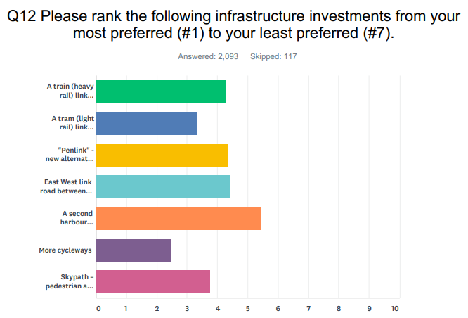 Infrastructure graph