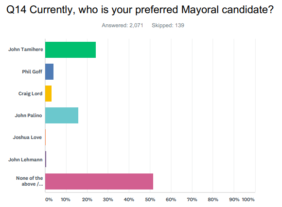 Mayoral graph