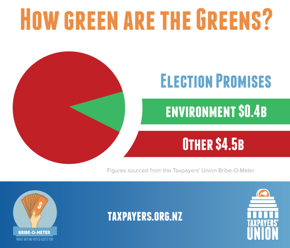 How green are the Greens?