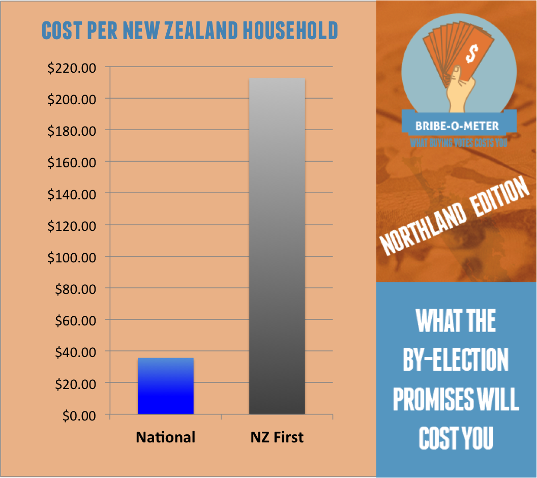 Northland_Bribe-O-Meter_(on_site)_v_3.png