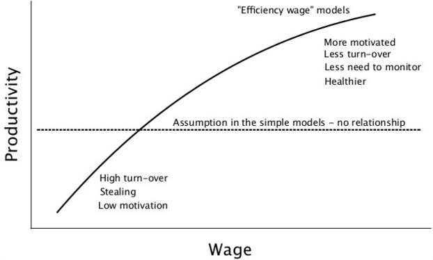 Efficiency wage models