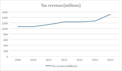 Excise_tax_revenue.jpg