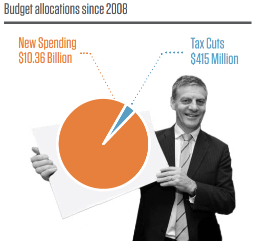 Budget_allocations_infographic.png