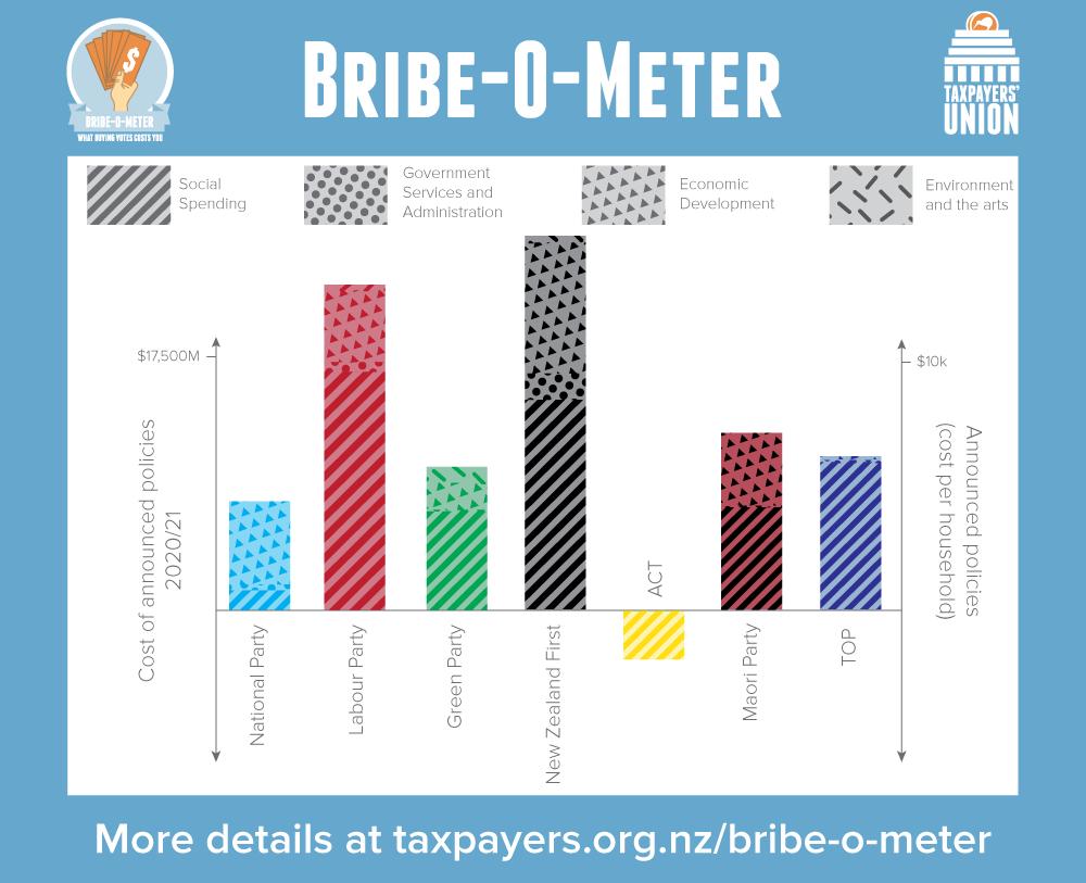 bribe-o-meter week 8