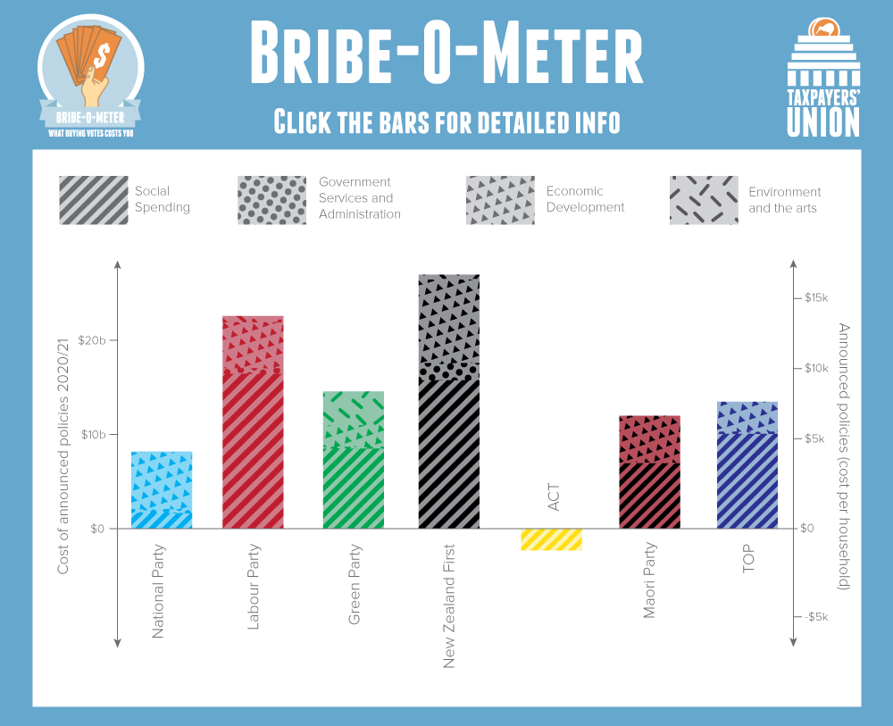 Bribe-O-Meter Graph