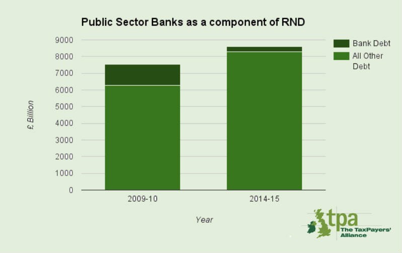 Public owned banks as a component of real national debt