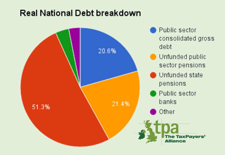 Real National Debt breakdown of components