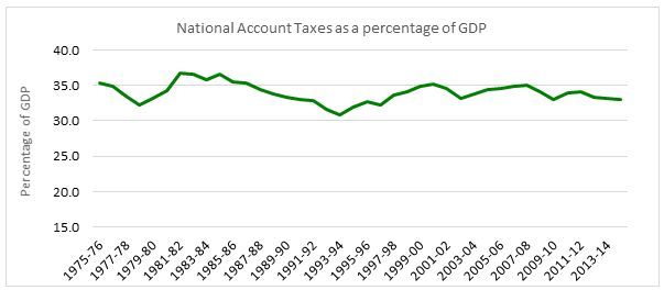 Tax_as_a_percentage_of_GDP.png