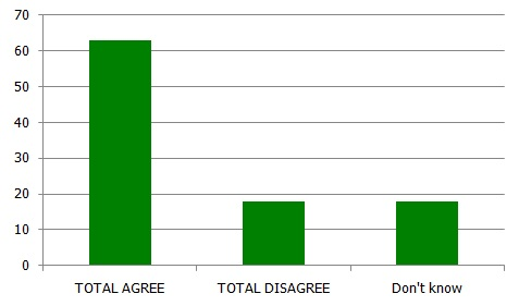 110623-poll-NGOs.jpg