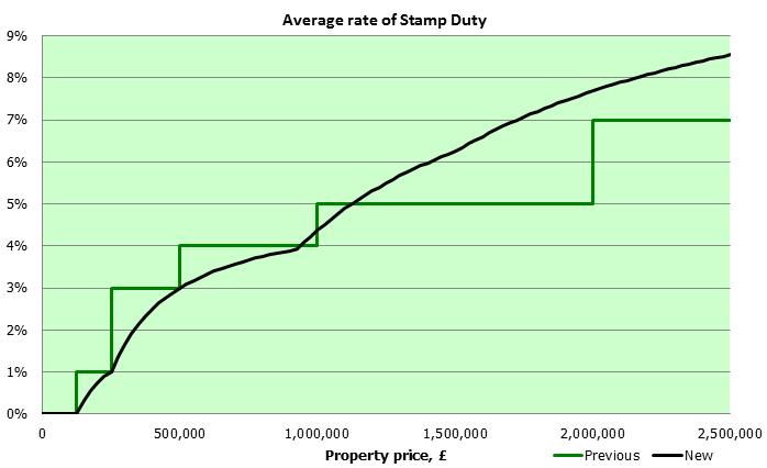Stamp_Duty_average_rates.png