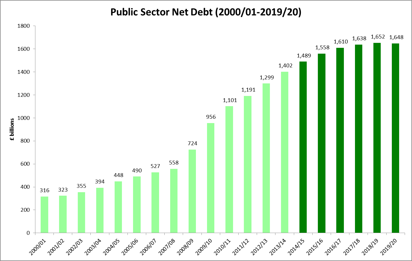 Public Sector Net Debt trend growth