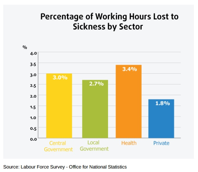 Working Hours Lost by sector image via ONS report