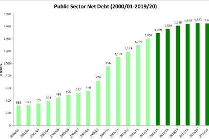 Public Sector Net Debt over time graph by TaxPayers Alliance Public Sector Debt and Deficit