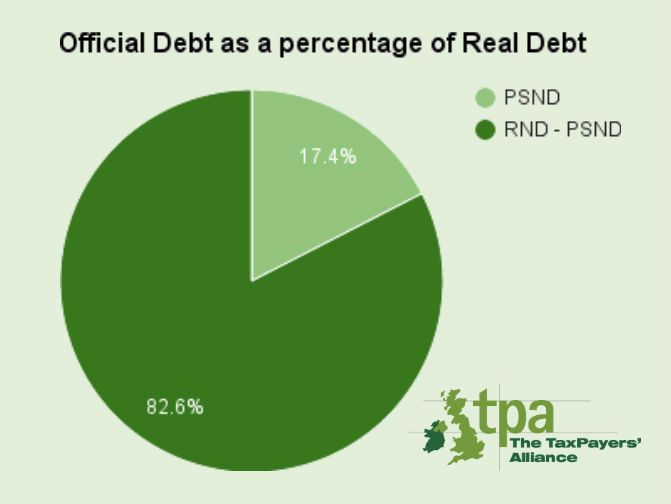 Public sector net debt as a component of national debt