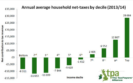Net tax by income level