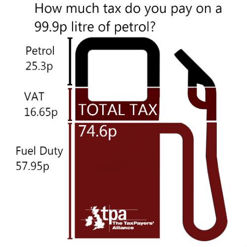 Tax per litre of fuel