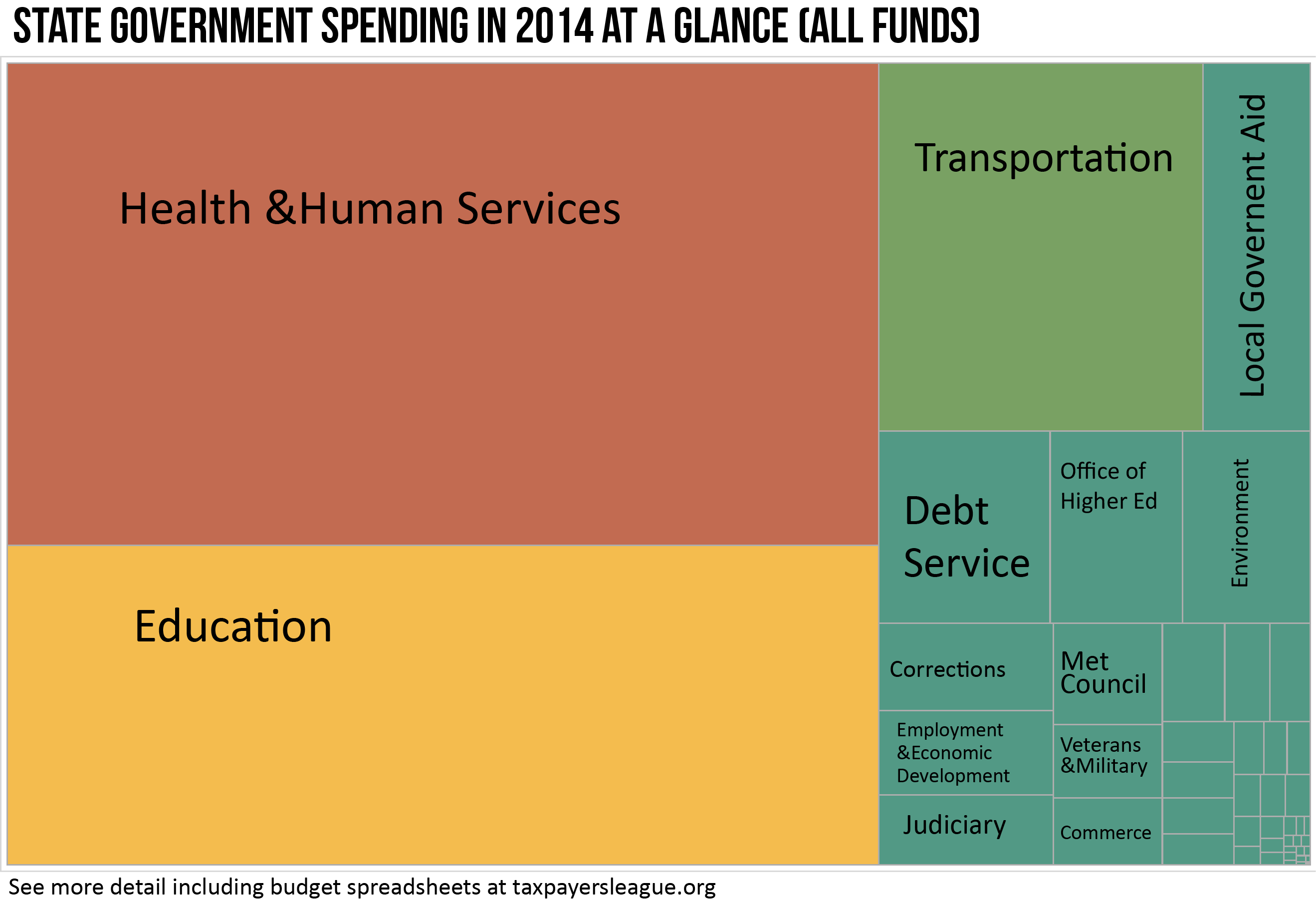 Tree Map of State Spending 2014 (All Funds)