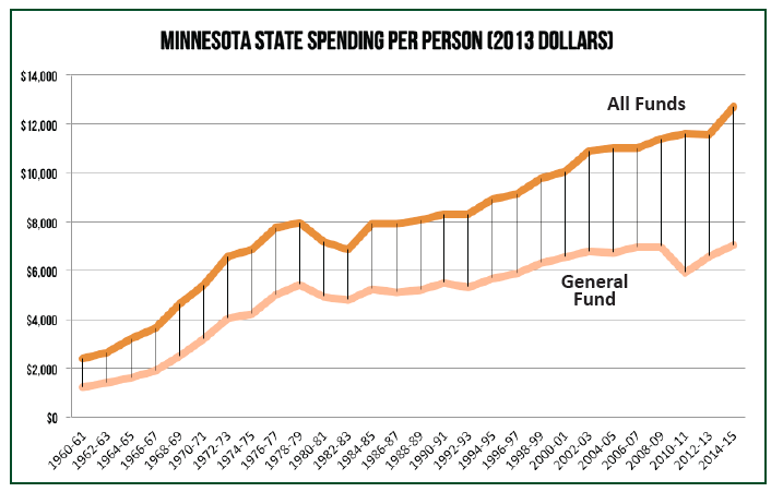 Growth in Minnesota State Spending Chart