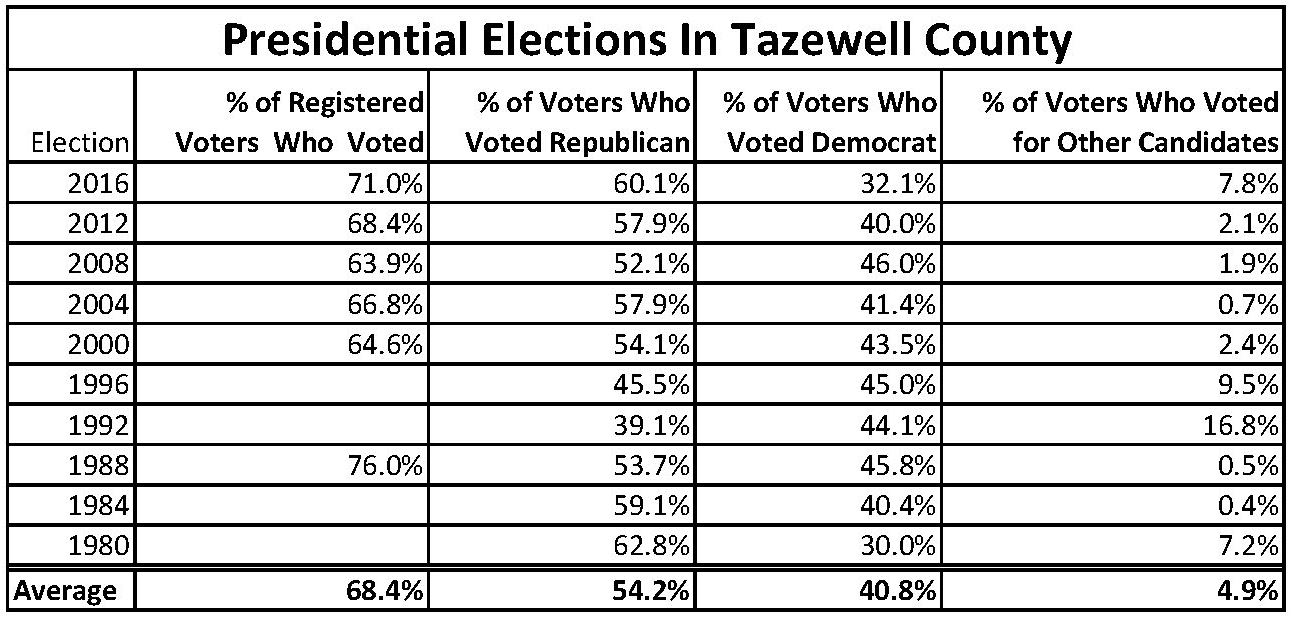 Tazewell County Results