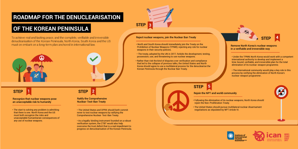 Roadmap-DenuclearisationKoreanPeninsulaoad-infographic-3-1024x512.png