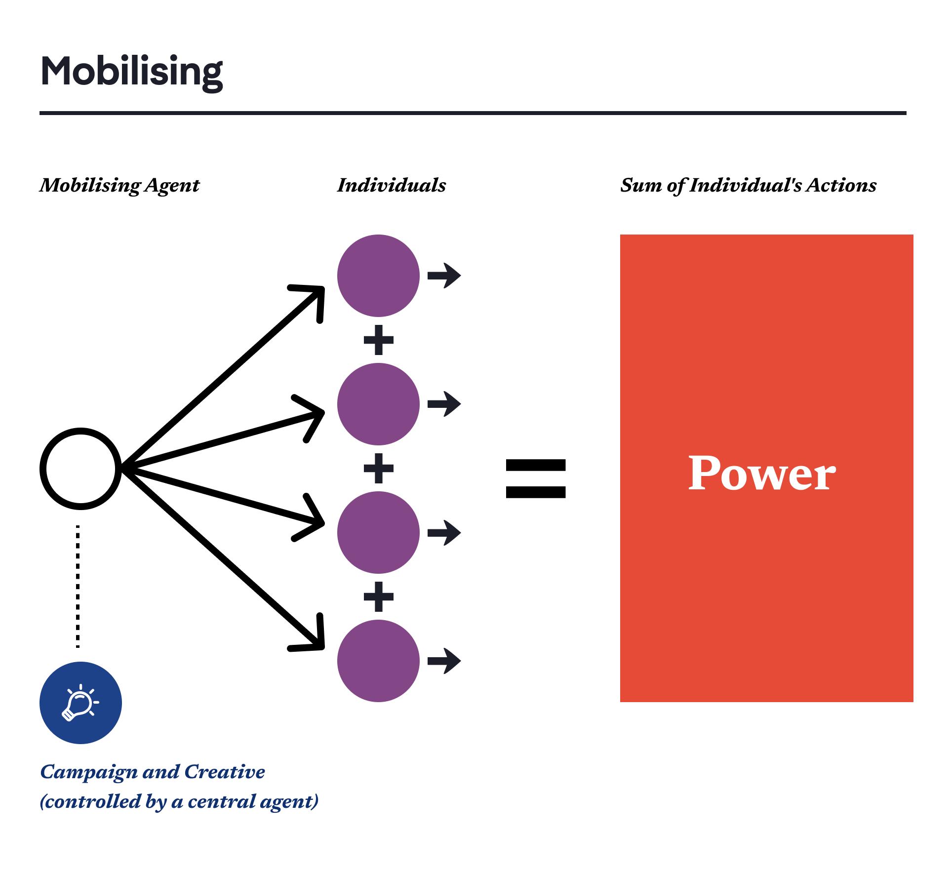 Mobilising_for_Blog.png