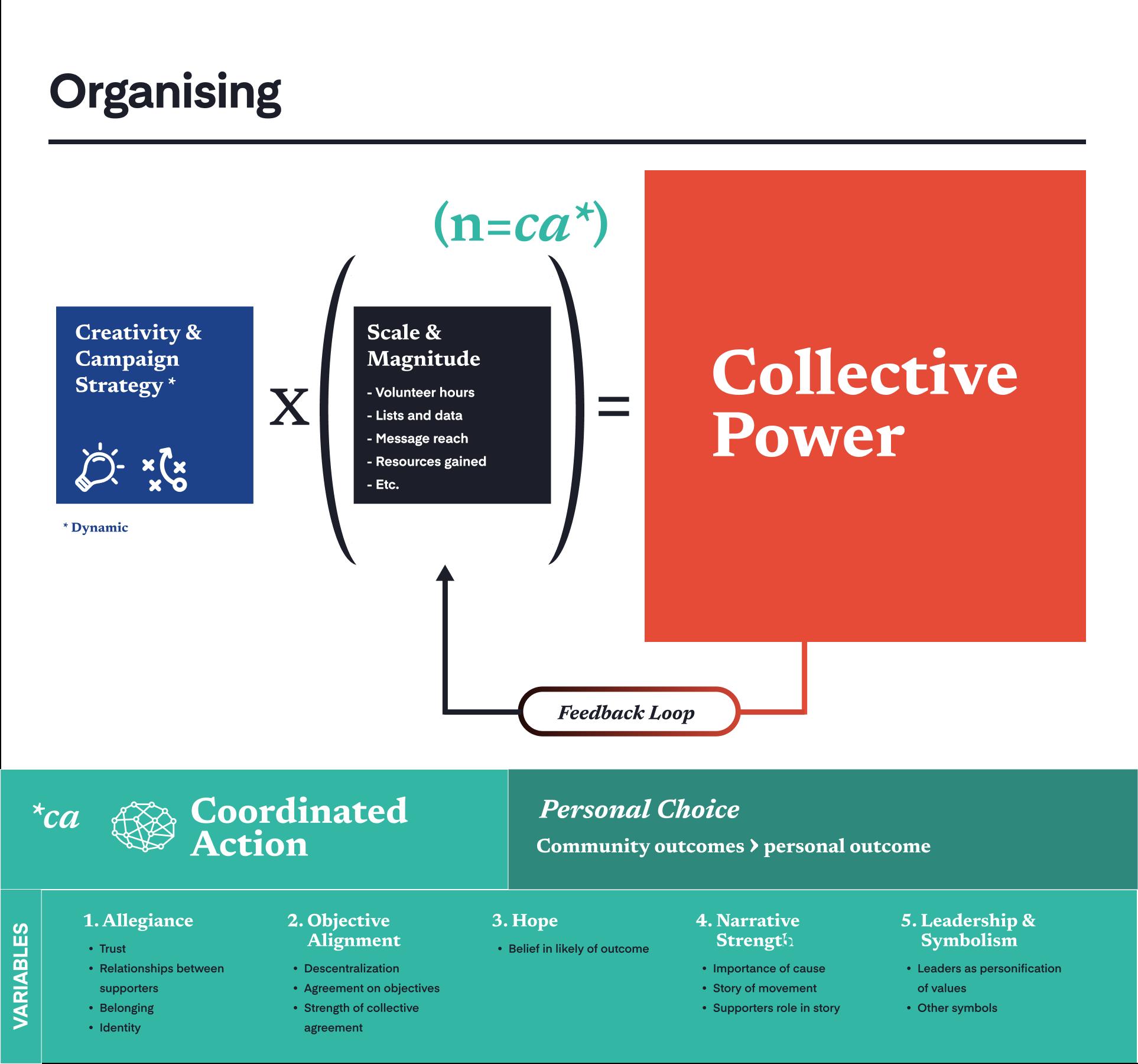 Organising_for_Blog.png