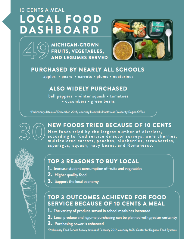 local-food-dashboard.png