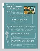Local Food Dashboard