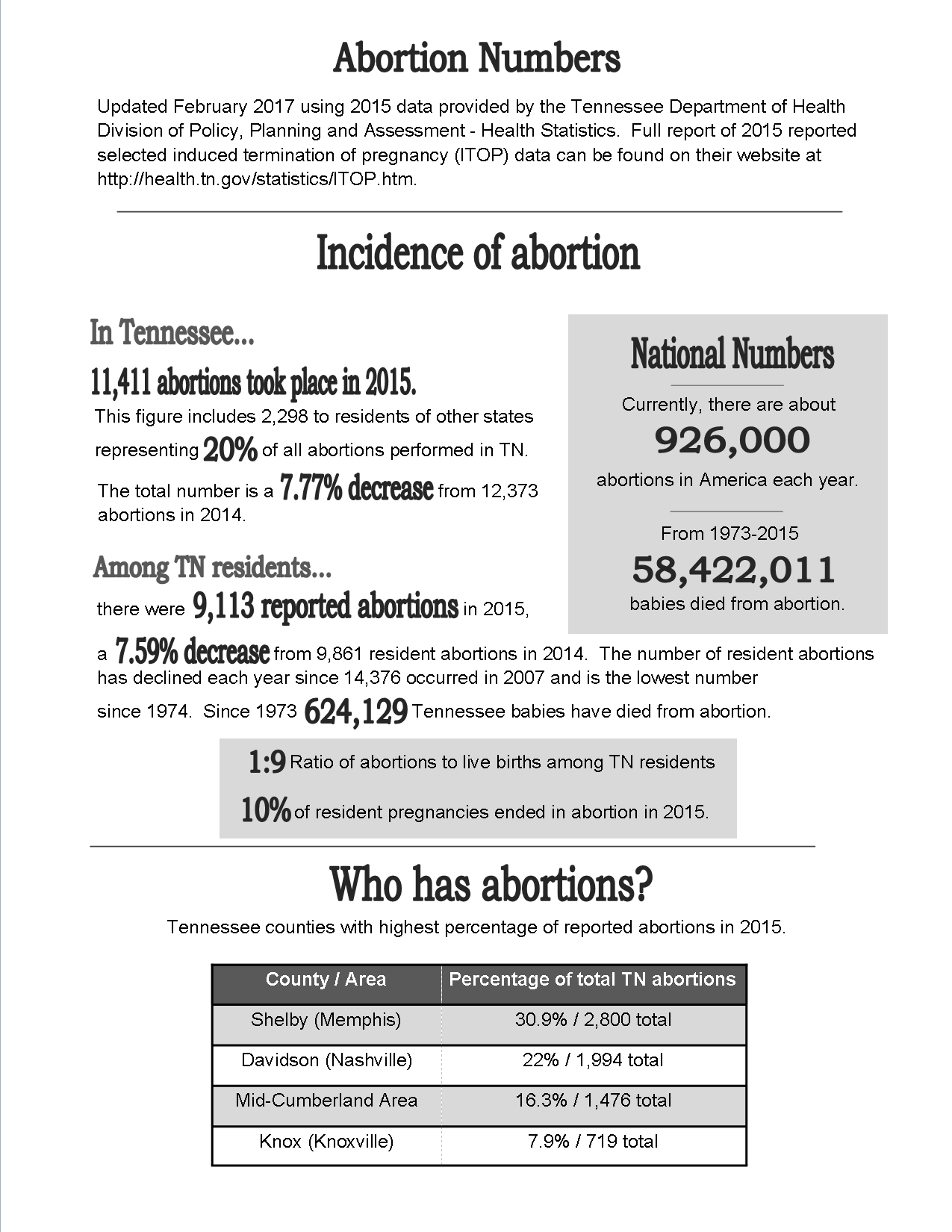 2015_Abortion_Numbers_p_1.png