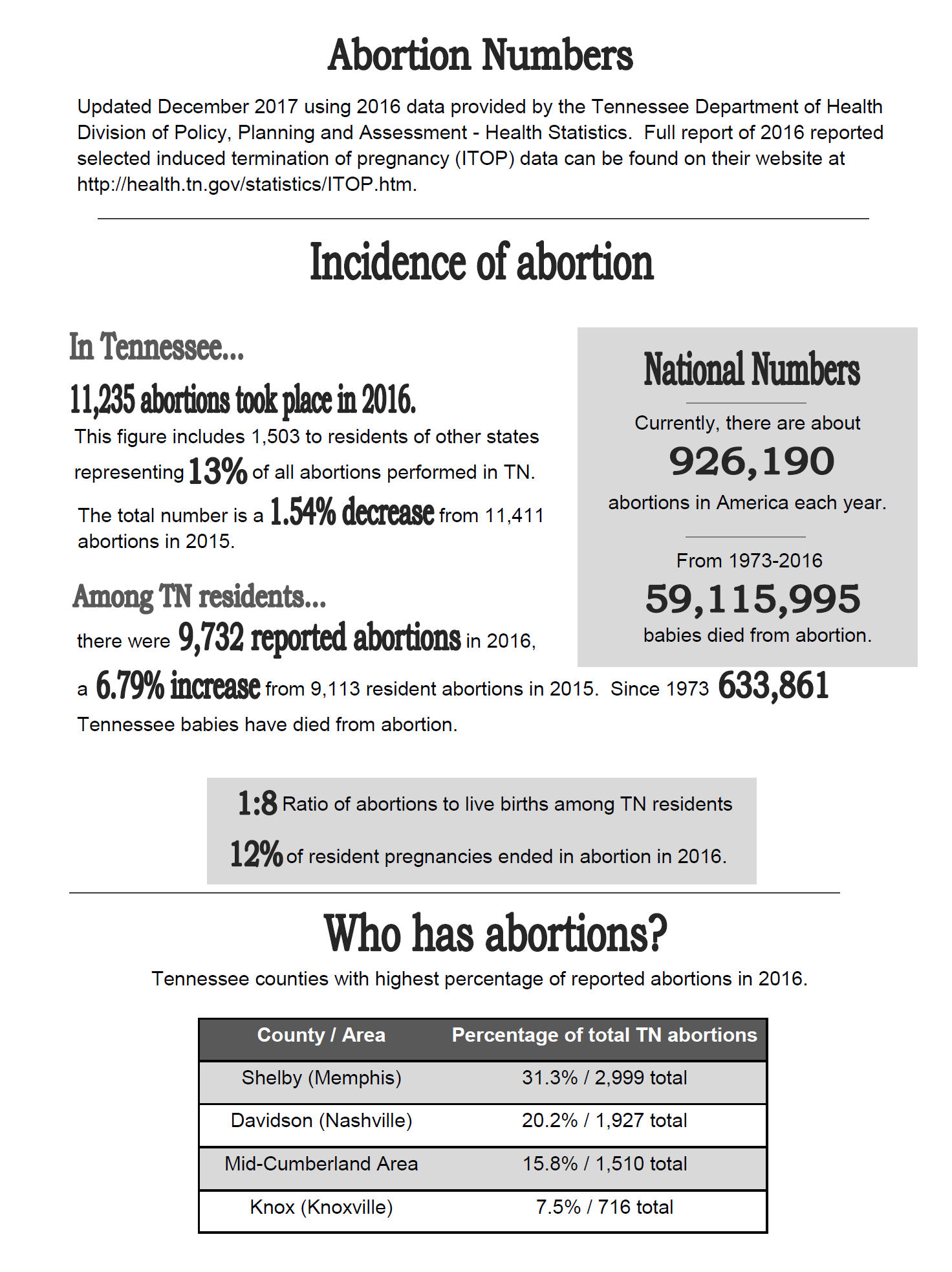 2016_Abortion_Numbers_p_1.png