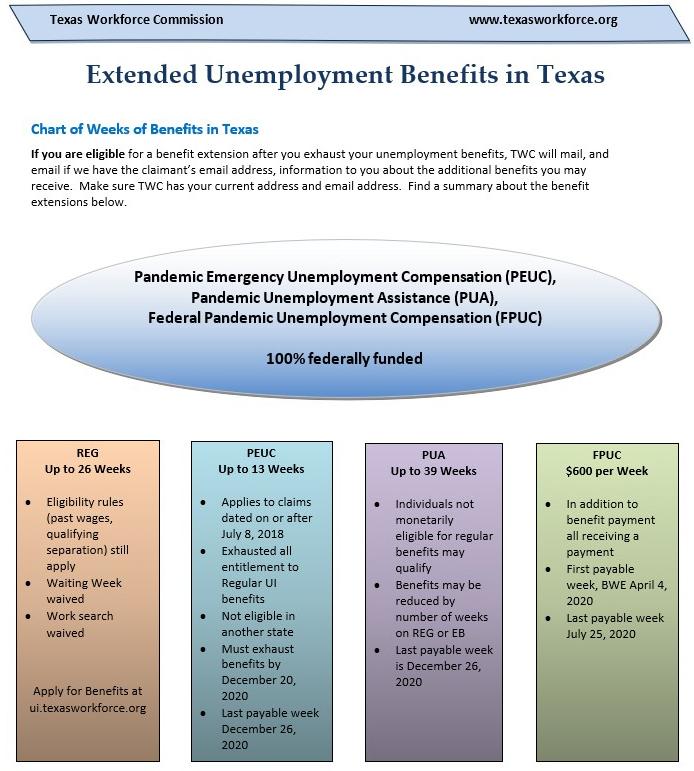 TWC Unemployment Benefits Graphic