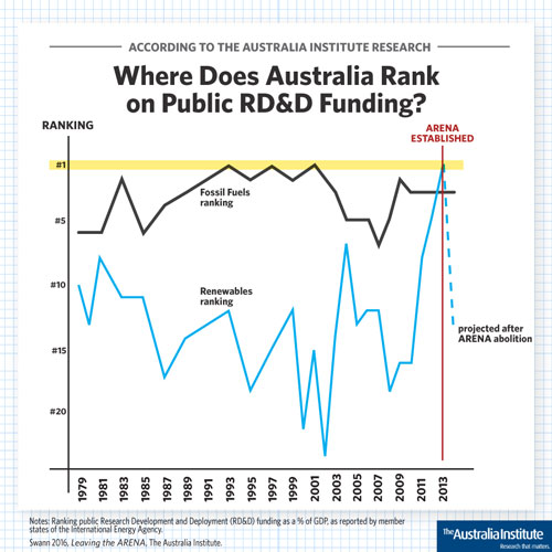 graph showing where Australia ranks on public RD&D funding.