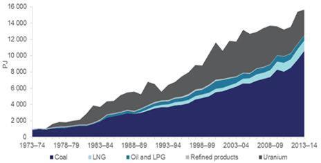 Australian Energy exports