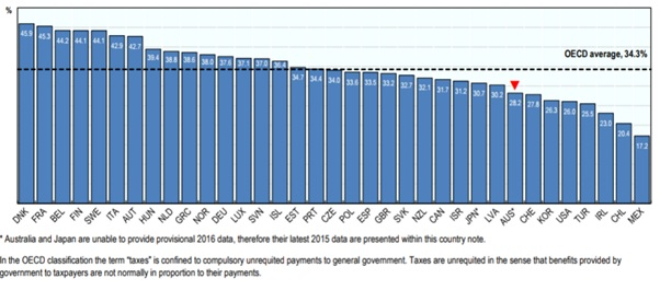 OECD Tax Shares