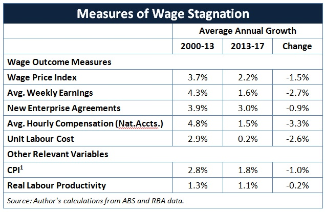 Table_Wage_Stagnation_Article.jpg
