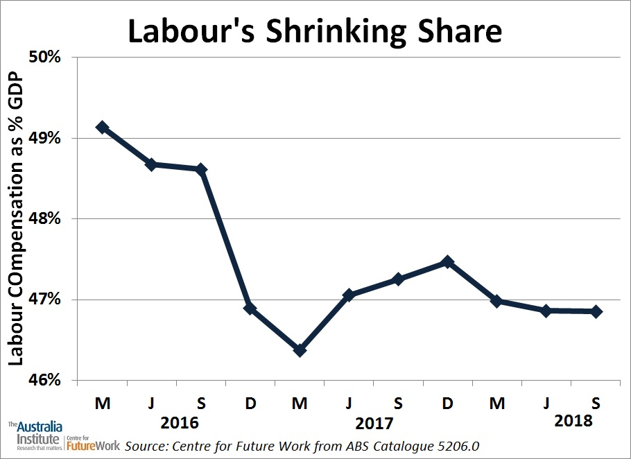 Labour Share
