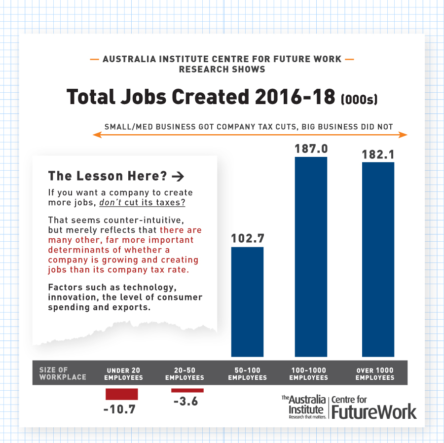 Firm Size and Job Creation