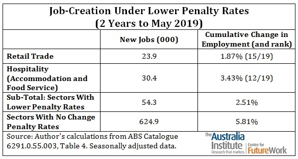 Penalty Rate Chart