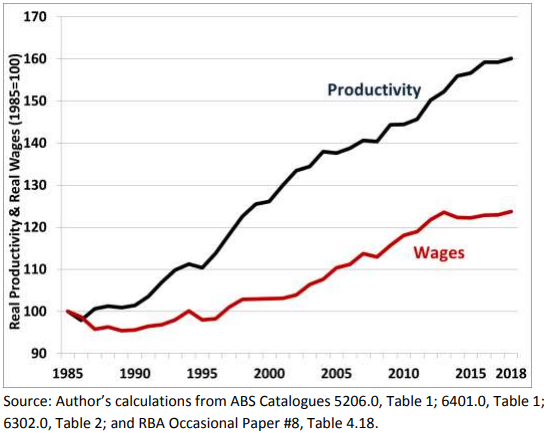 Real Wages and Real Labour Productivity, 1985-2019