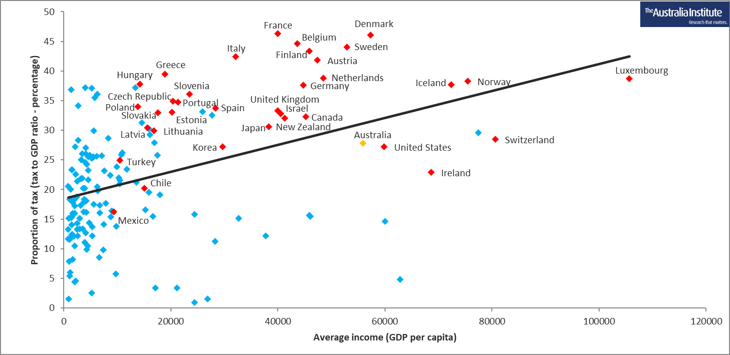 Level of taxation and average income for 185 countries with OECD countries named and highlighted