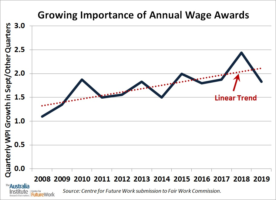 September Quarterly Wage Premium