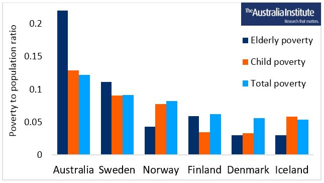 Poverty in Australia and Nordic Countries